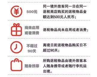 一图读懂境外旅客购物离境退税