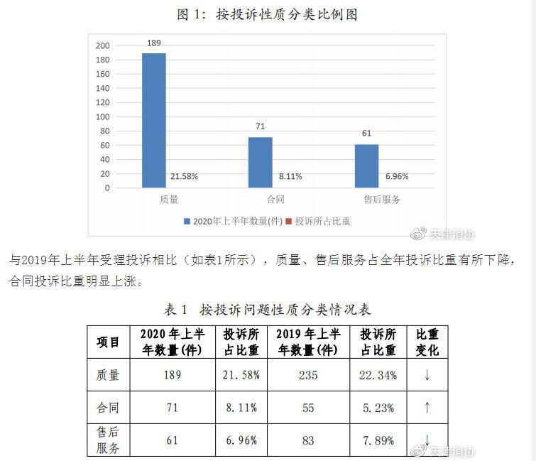 天津市消协系统2020年上半年投诉分析