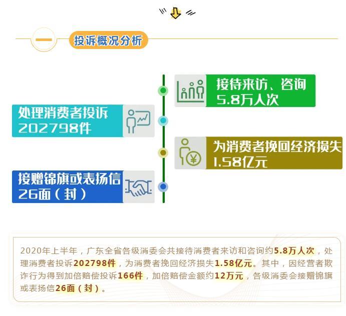 上半年广东消委会系统处理投诉量持续增长 ,四大投诉热点难点了解一下!