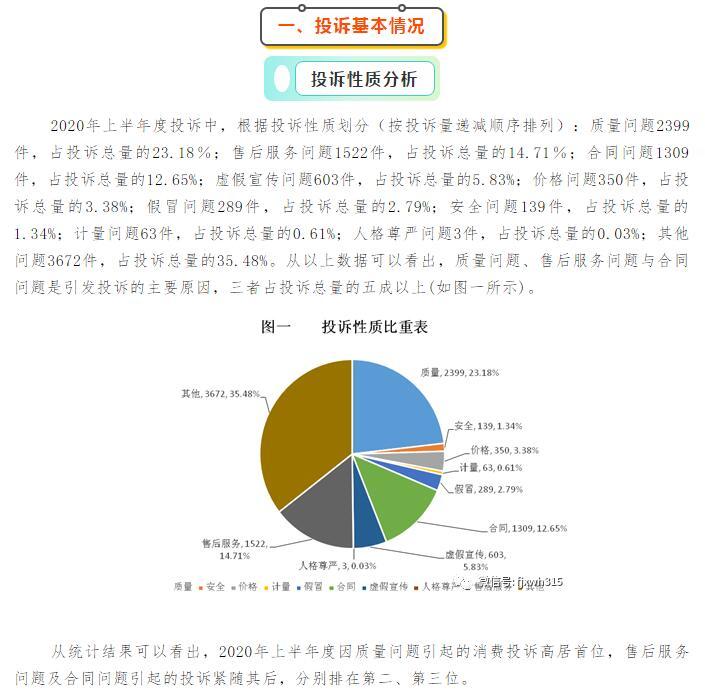 福建省消委会发布上半年消费投诉数据分析